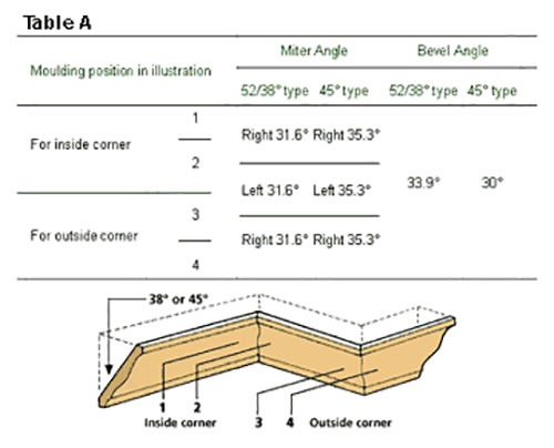 How To Install Crown Mouldings American Hardwood Information Center