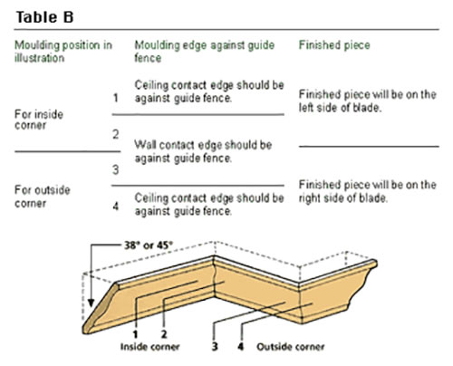 How to Install Crown Mouldings - American Hardwood Information Center