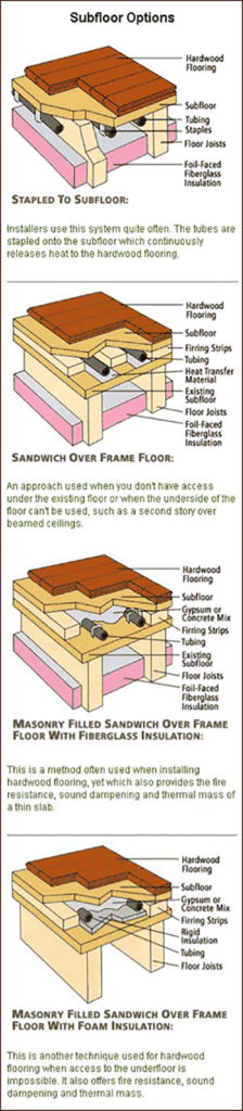 How To Install Hardwood Floors Over Radiant Heat